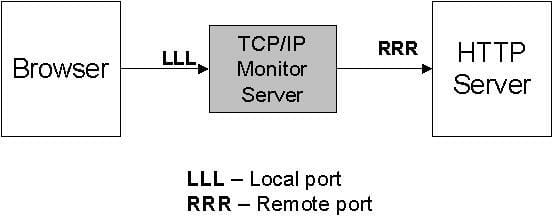 Debugging Browser To Web Server Communication Tutorial