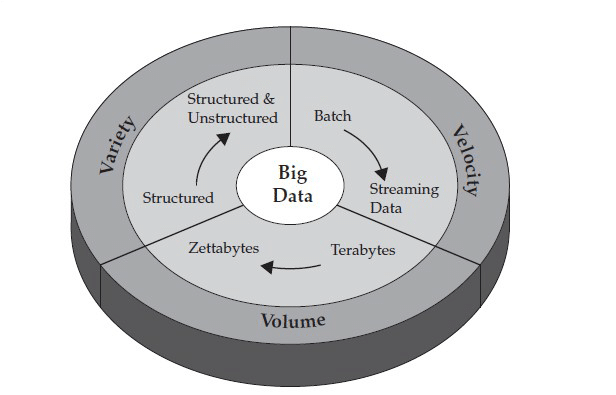 What is Big Data Body Pic
