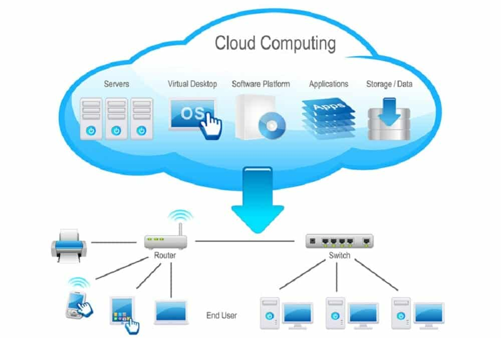 Learn Cloud Courses 15