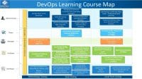 DevOps Certification Training Roadmap