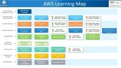 AWS Training with Web Age Solutions