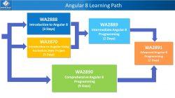 Angular 8 Learning Path