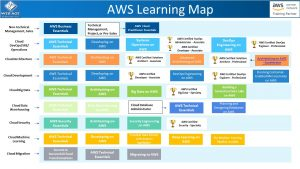 AWS Training Learning Map