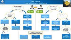 Agile training Map