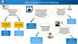 Data Science Training Map