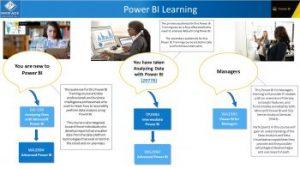 Power BI Training Map