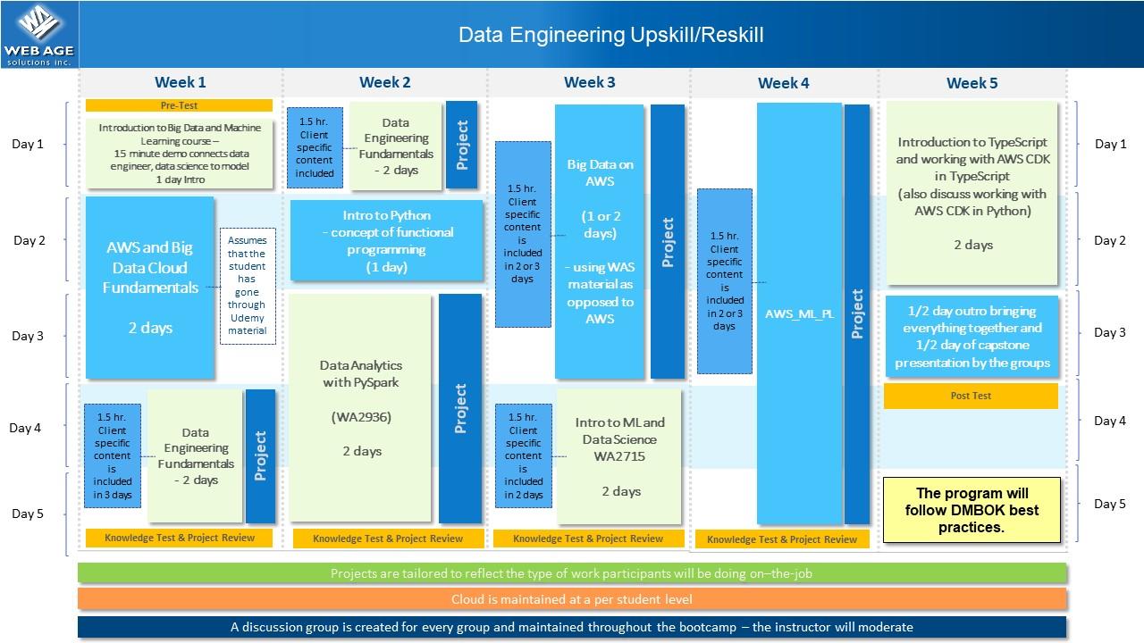 Data Engineering Upskill
