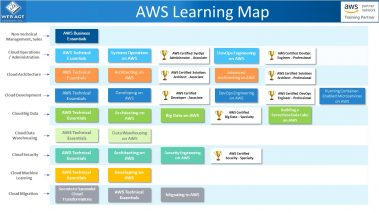 certified aws training map